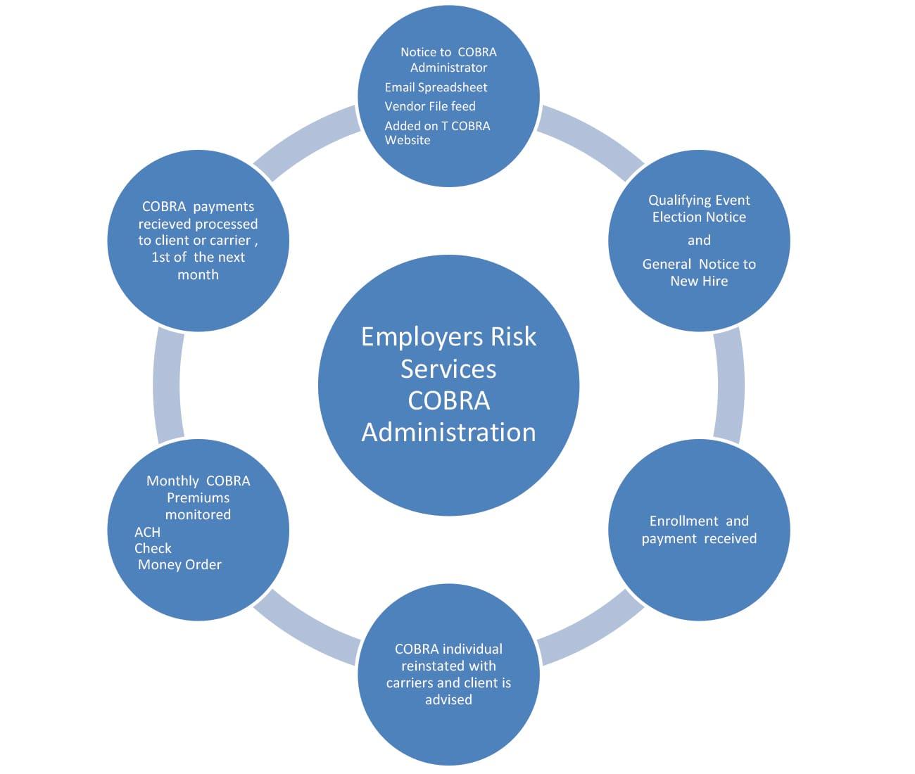COBRA Administration Procedure Circle